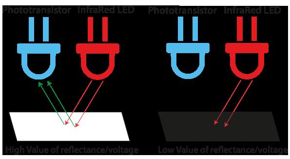 InfraRed sensors kit